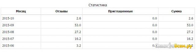 Сайт отзывов Флап.рф