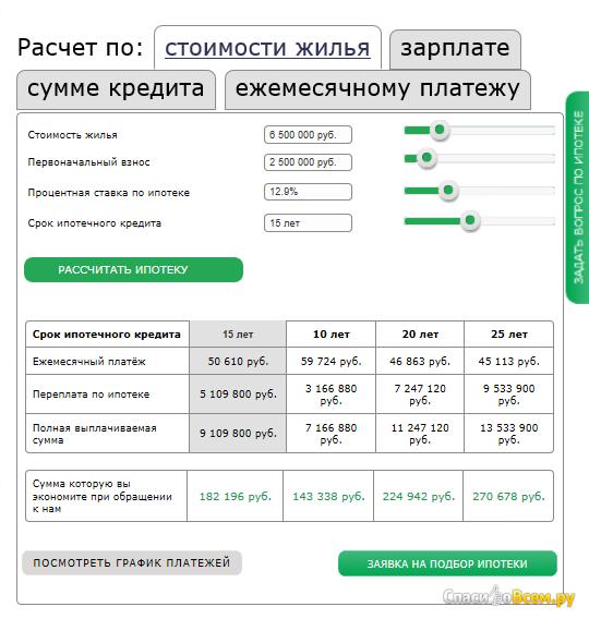 сбербанк калькулятор ипотеки 2017 вторичное величием, Элвин