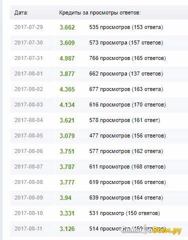 Сайт Bolshoyvopros.ru фото