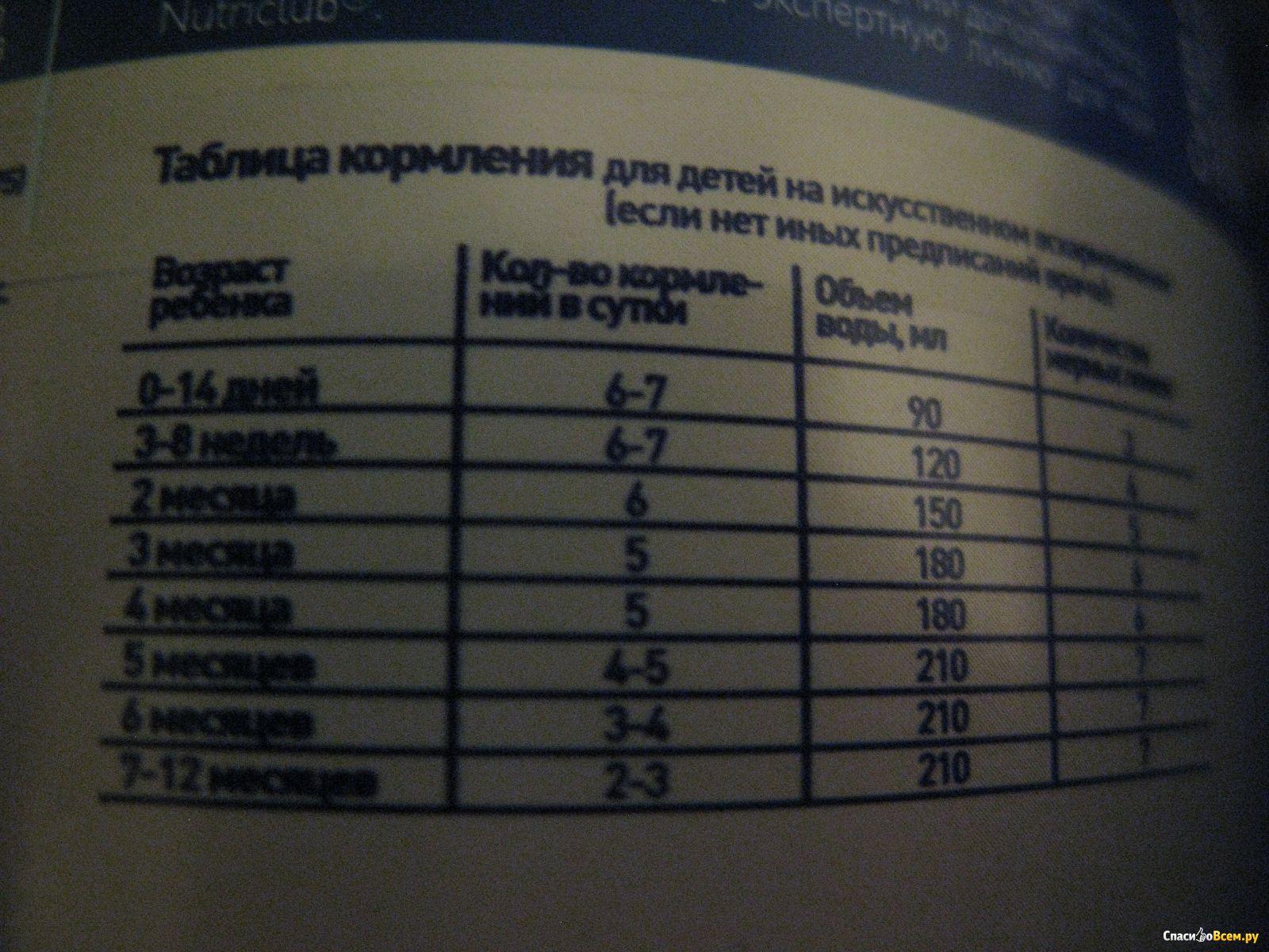 пепти гастро лучше чем пепти аллергия