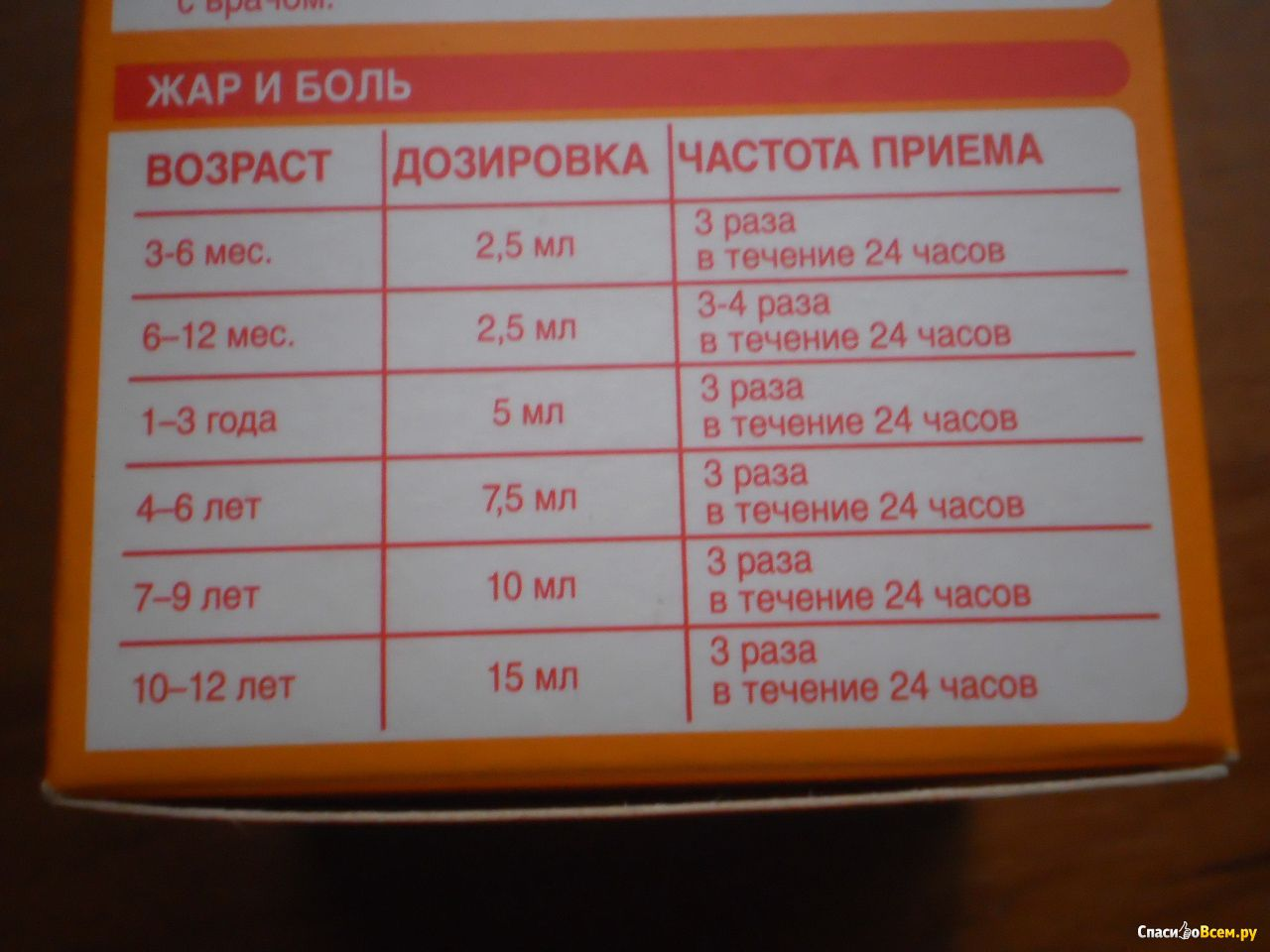 Дозировка нурофена для детей фото